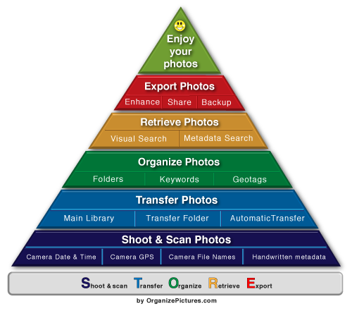 Steps to organize digital photos infographic