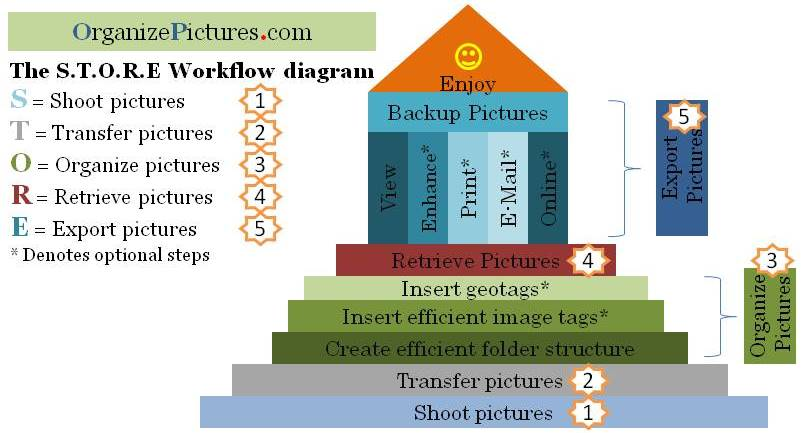 Detailed diagram of the photography workflow I'm using